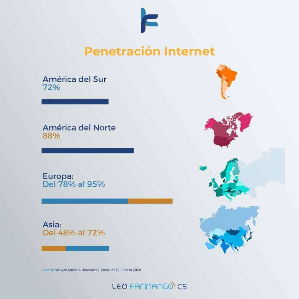 Internet-En-El-Mundo-2020-Leo-Farinango-CS-Marketing-Digital-Quito-Ecuador-Penetración-Internet