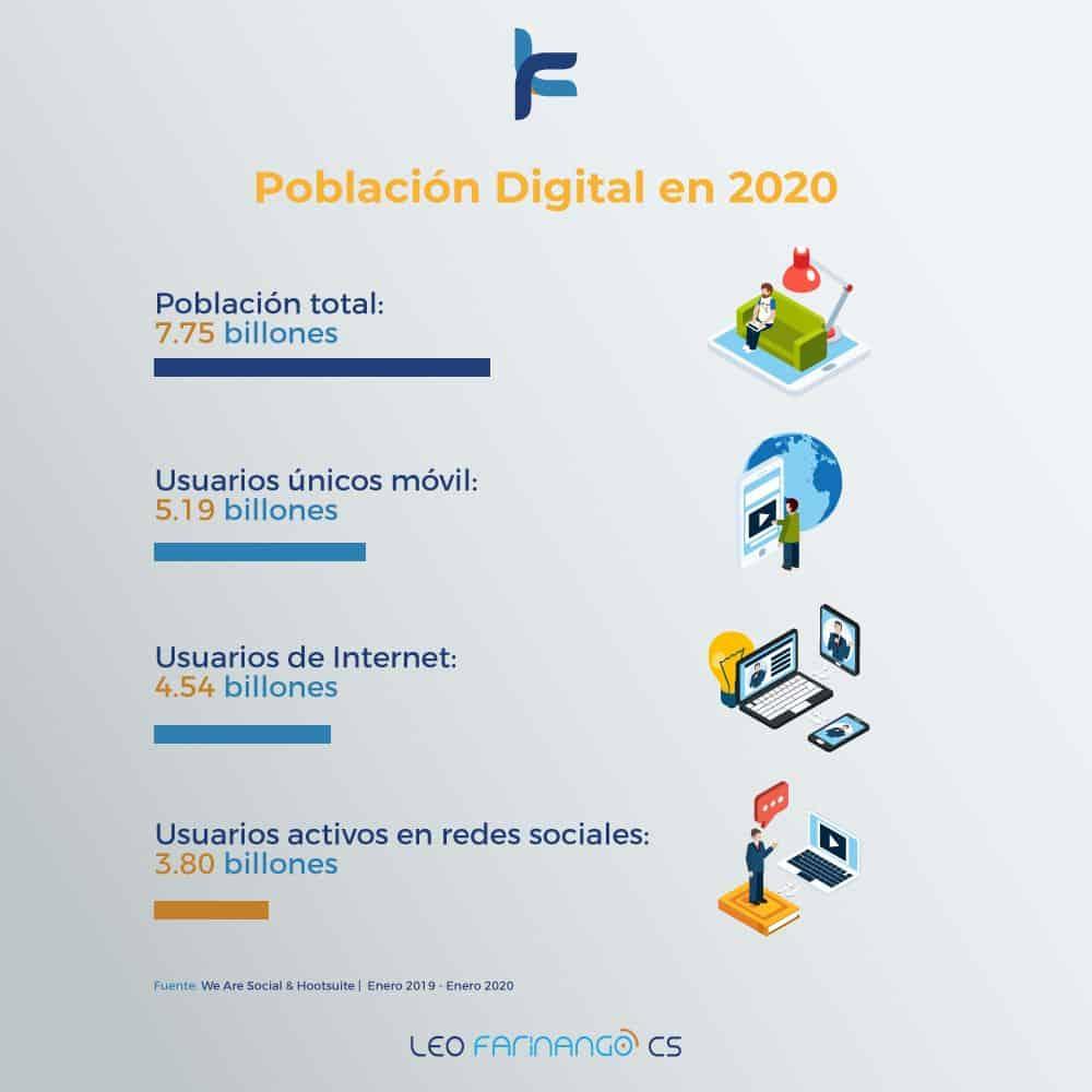 Internet-En-El-Mundo-2020-Leo-Farinango-CS-Marketing-Digital-Quito-Ecuador-Población-Digital