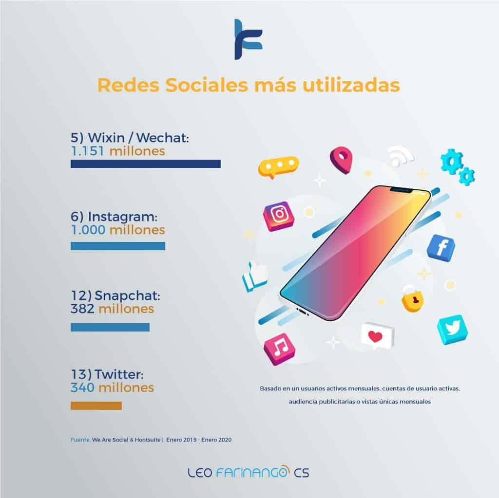 Internet-En-El-Mundo-2020-Leo-Farinango-CS-Marketing-Digital-Quito-Ecuador-Redes-Sociales-Mas-Utilizadas